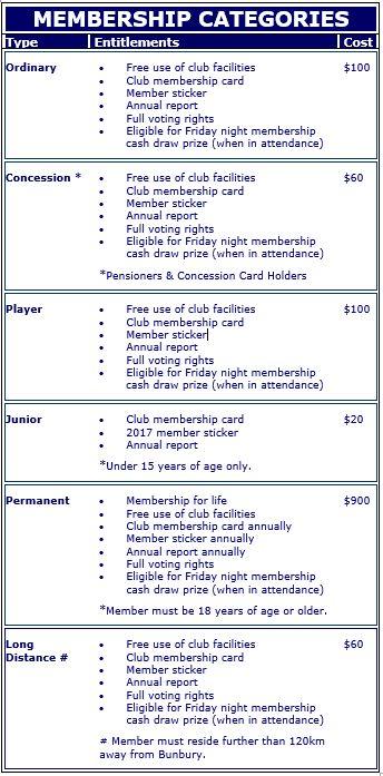 Membership Categories
